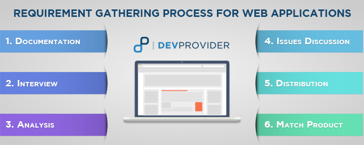 REQUIREMENT GATHERING PROCESS FOR WEB APPLICATIONS